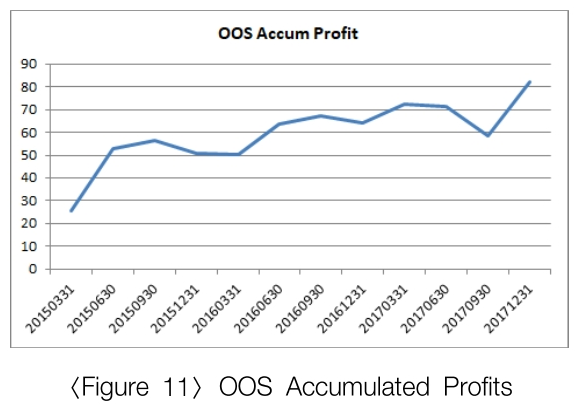 OOS Accumulated Profits