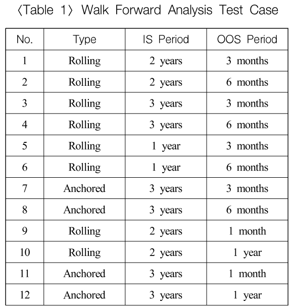 Walk Forward Analysis Test Case