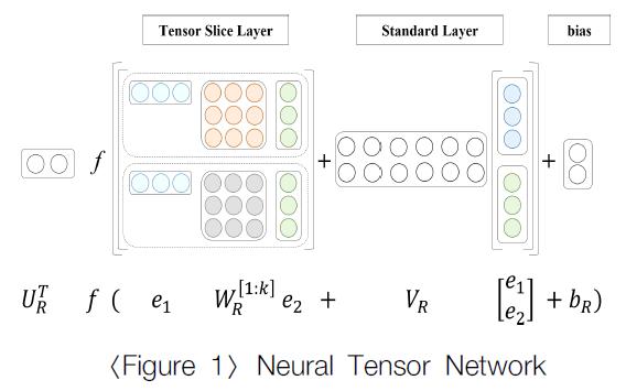 Neural Tensor Network