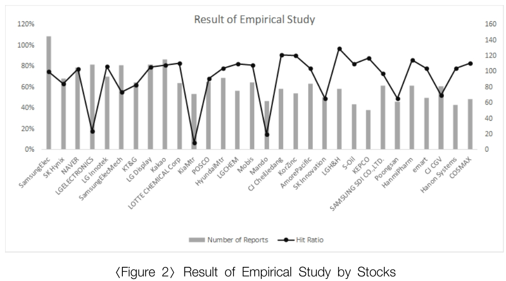 Result of Empirical Study by Stocks