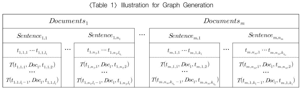 Illustration for Graph Generation