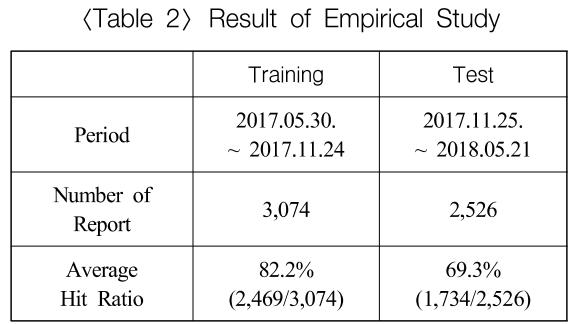 Result of Empirical Study