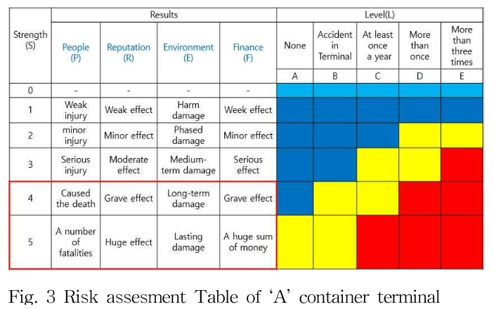Fig. 3 Risk assesment Table of 'A' container terminal
