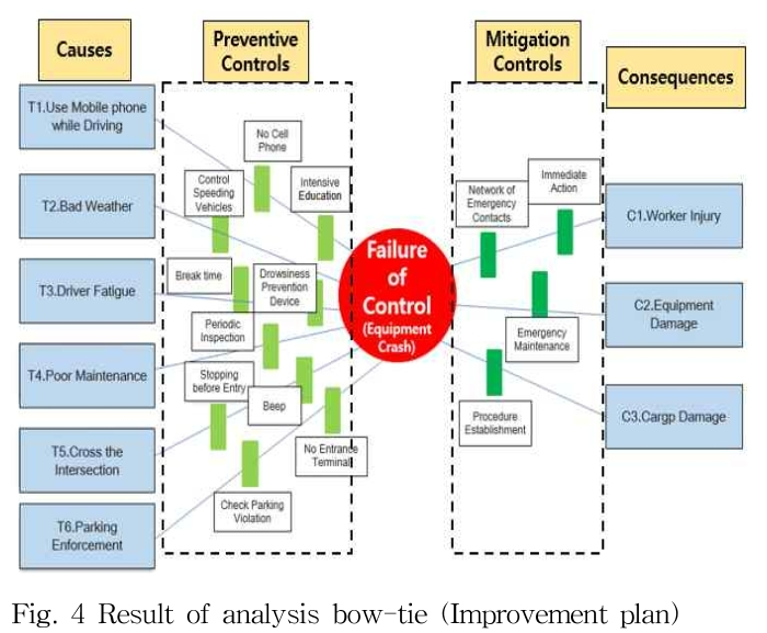 Fig. 4 Result of analysis bow-tie (Improvement plan)