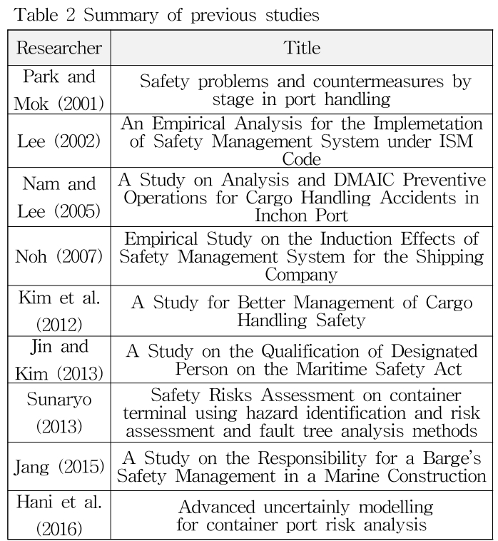 Table 2 Summary of previous studies