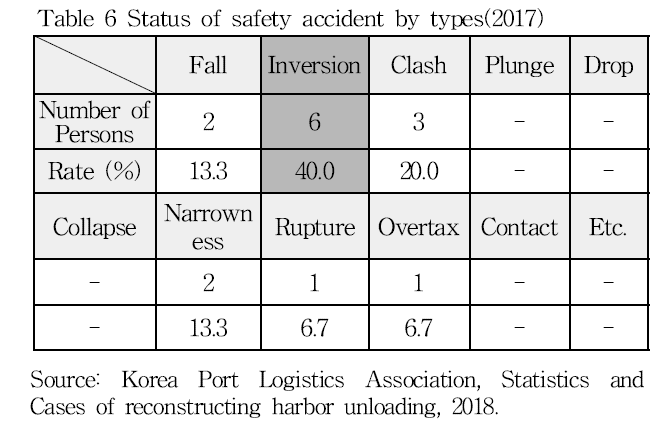Table 6 Status of safety accident by types(2017)
