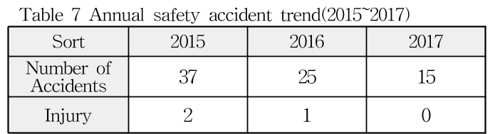 Table 7 Annual safety accident trend(2015~2017)