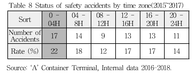 Table 8 Status of safety accidents by time zone(2015~2017)