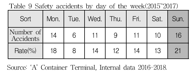 Table 9 Safety accidents by day of the week(2015-2017)