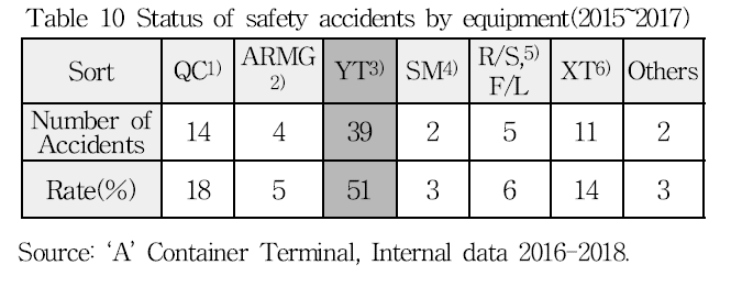 Table 10 Status of safety accidents by equipment(2015-2017)