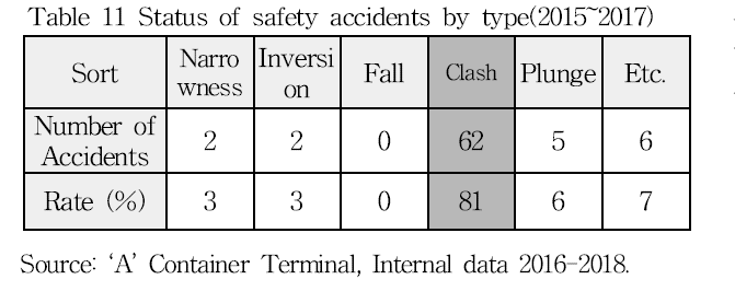 Table 11 Status of safety accidents by type(2015-2017)