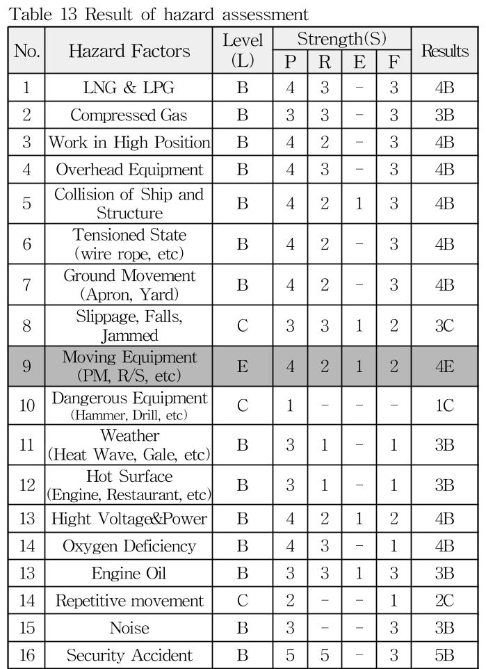 Table 13 Result of hazard assessment