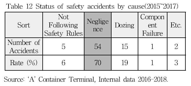 Table 12 Status of safety accidents by cause(2015-2017)