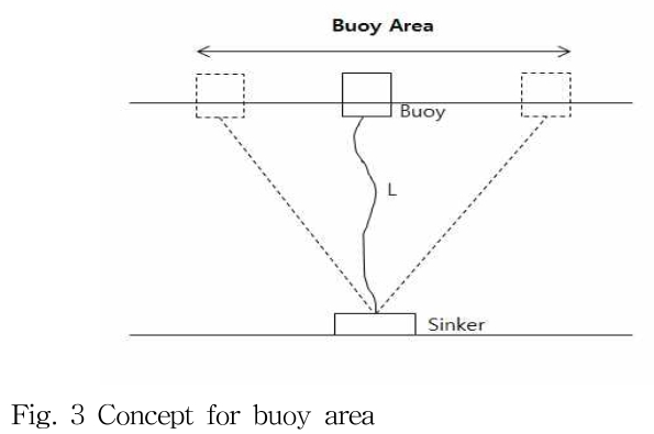 Fig. 3 Concept for buoy area