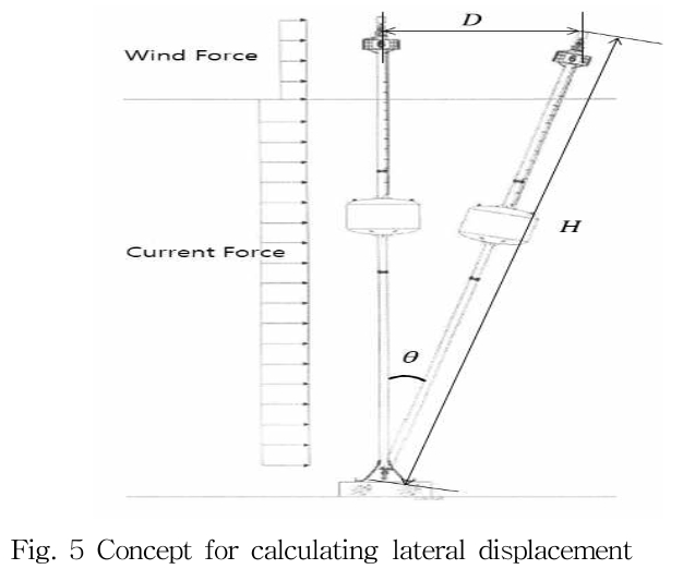 Fig. 5 Concept for calculating lateral displacement