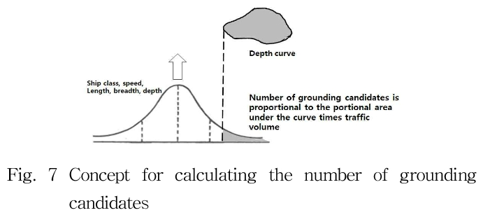 Fig. 7 Concept for calculating the number of grounding candidates