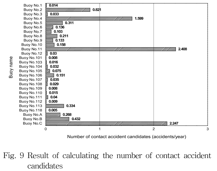 Fig. 9 Result of calculating the number of contact accident candidates