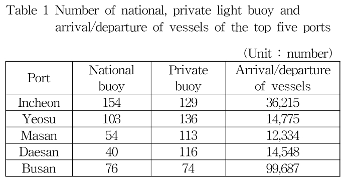 Table 1 Number of national, private light buoy and arrival/departure of vessels of the top five ports (Unit : number)