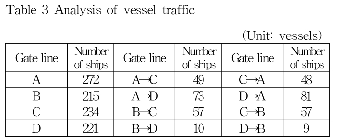 Table 3 Analysis of vessel traffic (Unit: vessels)