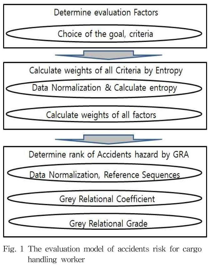 Fig. 1 The evaluation model of accidents risk for cargo handling worker