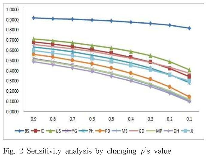 Fig. 2 Sensitivity analysis by changing 's value