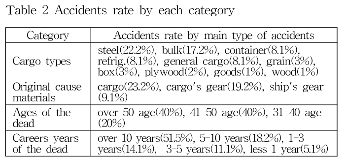 Table 2 Accidents rate by each category