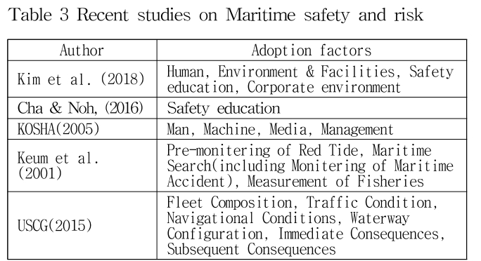 Table 3 Recent studies on Maritime safety and risk