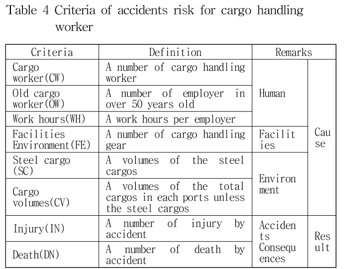 Table 4 Criteria of accidents risk for cargo handling worker