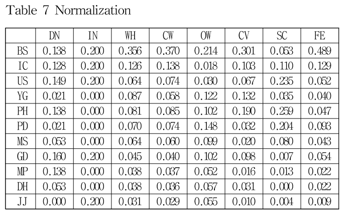 Table 7 Normalization