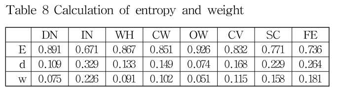 Table 8 Calculation of entropy and weight