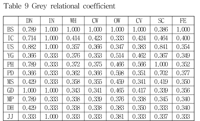 Table 9 Grey relational coefficient