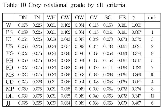 Table 10 Grey relational grade by al1 criteria