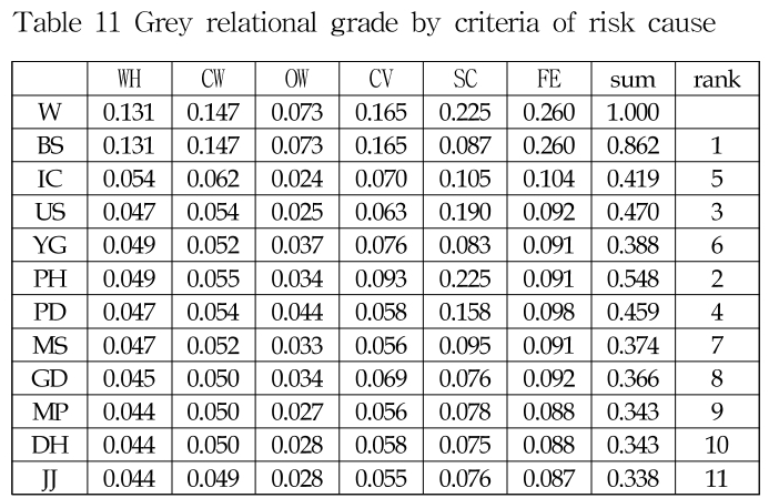 Table 11 Grey relational grade by criteria of risk cause