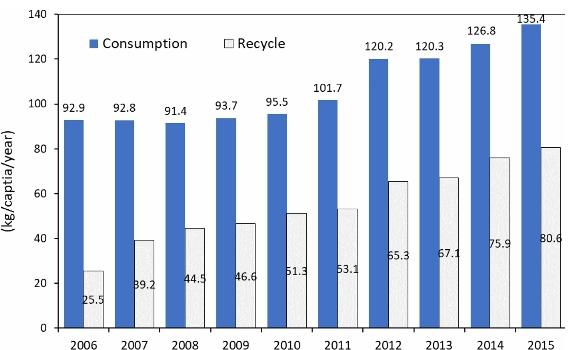 Fig. 2. Annual domestic plastic consumption amounts vs. recycling amounts per person (Redrawn from Kim et al. (2018)<sup>1)</sup>