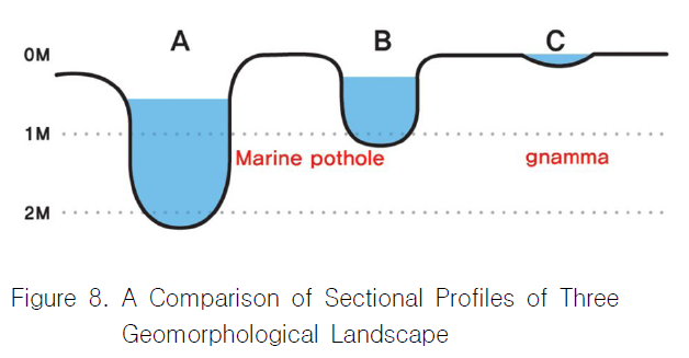 Figure 8. A Comparison of Sectional Profiles of Three Geomorphological Landscape