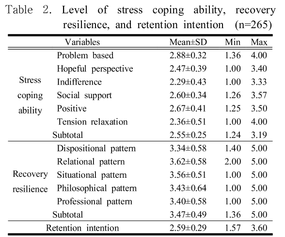 Table 2. Level of stress coping ability, recovery resilience, and retention intention