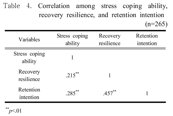 Table 4. Correlation among stress coping ability, recovery resilience, and retention intention