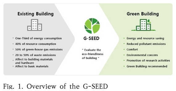 Fig. 1. Overview of the G-SEED