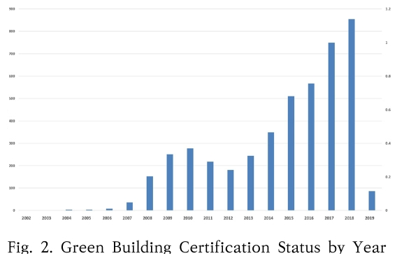 Fig. 2. Green Building Certification Status by Year