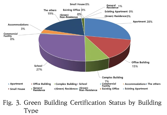 Fig. 3. Green Building Certification Status by Building Type