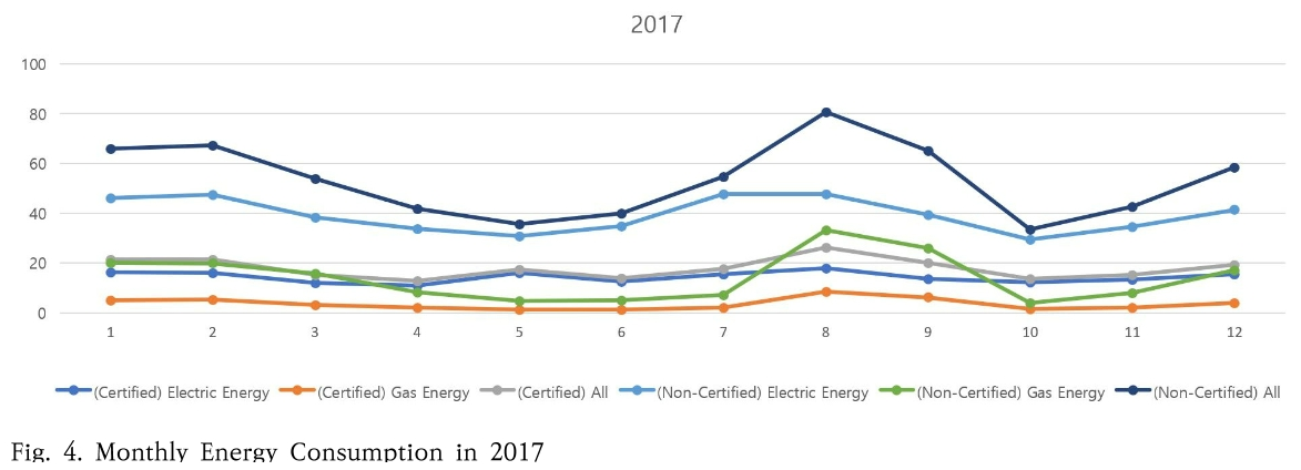 Fig. 4. Monthly Energy Consumption in 2017