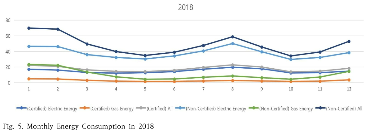 Fig. 5. Monthly Energy Consumption in 2018