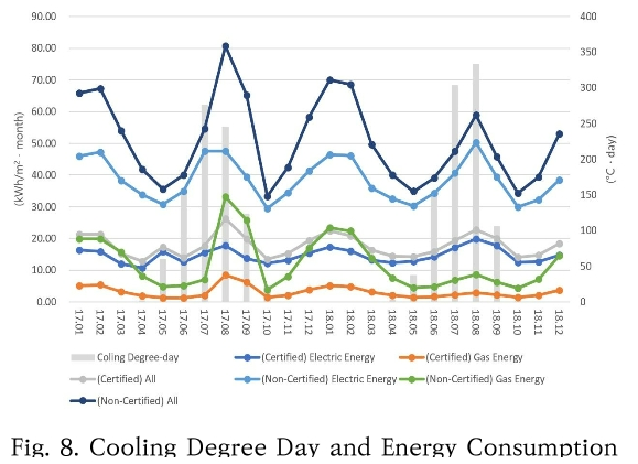 Fig. 8. Cooling Degree Day and Energy Consumption