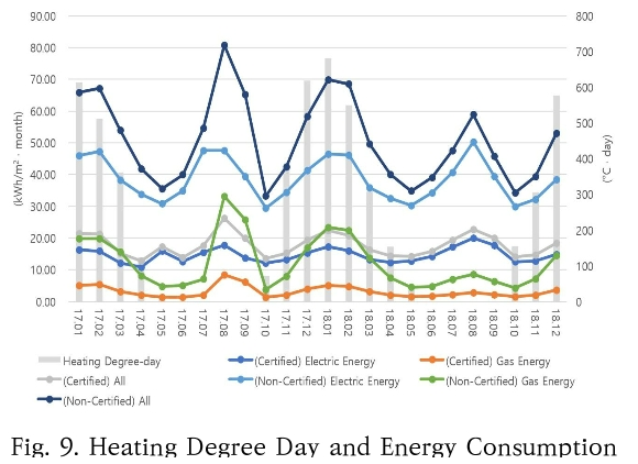 Fig. 9. Heating Degree Day and Energy Consumption