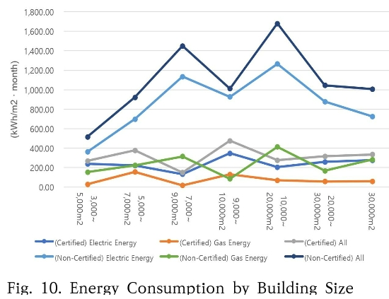 Fig. 10. Energy Consumption by Building Size