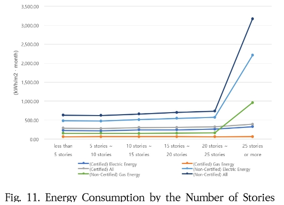 Fig. 11. Energy Consumption by the Number of Stories