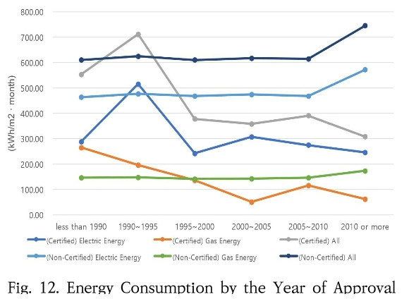 Fig. 12. Energy Consumption by the Year of Approval