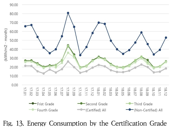 Fig. 13. Energy Consumption by the Certification Grade