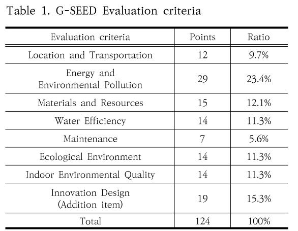 Table 1. G-SEED Evaluation criteria