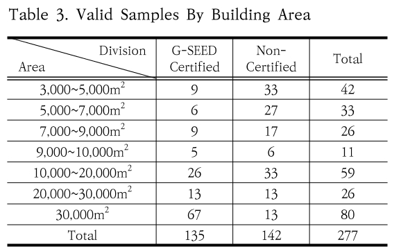 Table 3. Valid Samples By Building Area